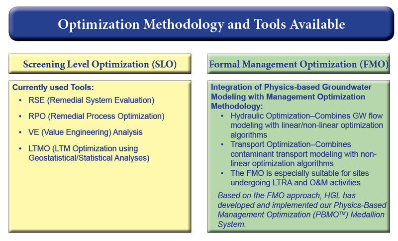 HGL uses three powerful types of tools to guide managers in making better decisions. These are simulation, optimization, and probability/geostatistics.