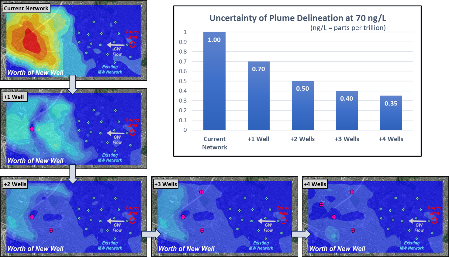 Optimal Methodology for Plume Delineation with Quantified Uncertainty